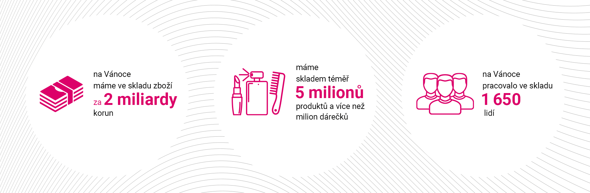5 milionů produktů skladem
