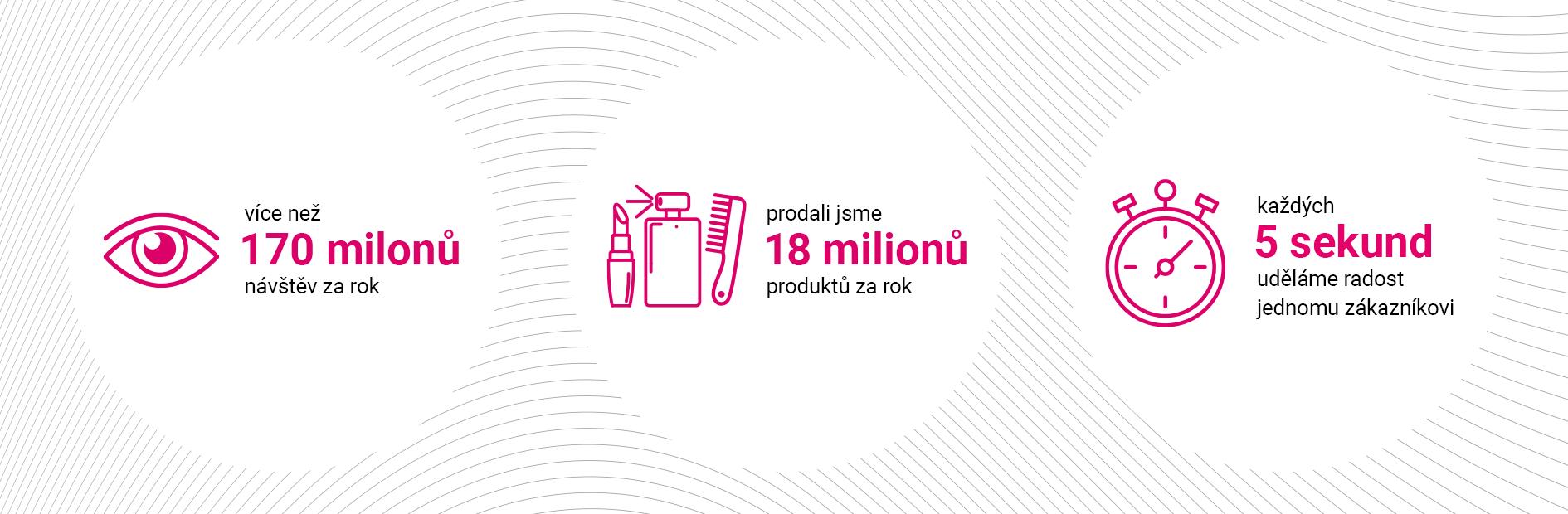 Každých 5 sekund prodáme parfém