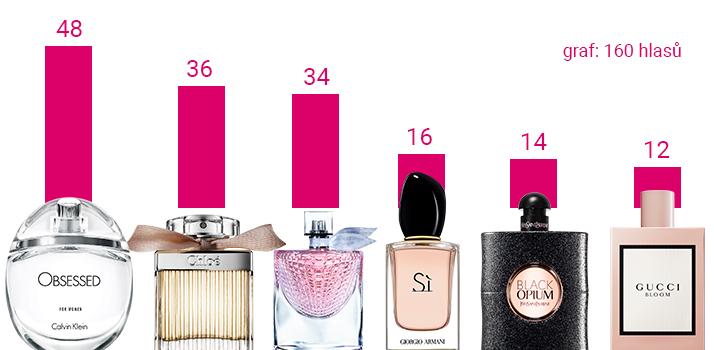 parfemy na valentyna graf
